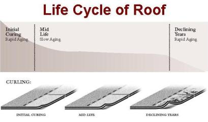Advice on When to Replace Your Roof;