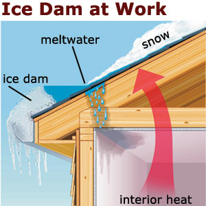 Ice Damming On Roofs Can Cause Leaks.