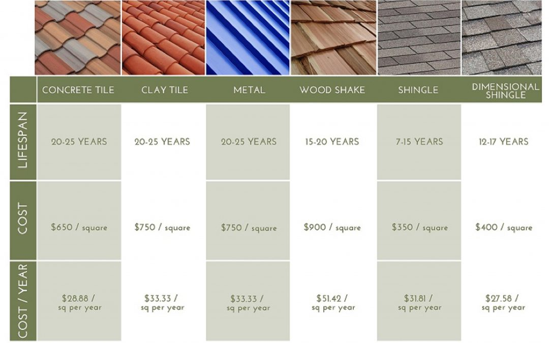 Tips for Picking the Right Roofing Materials
